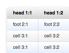 css3 table with rounded corners